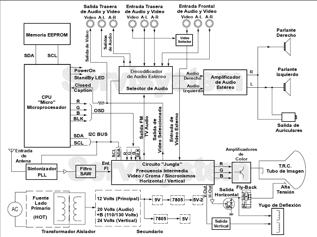 Panasonic Tvblock1 1 193 Gif Diagramas De Televisores Lcd Y Plasma