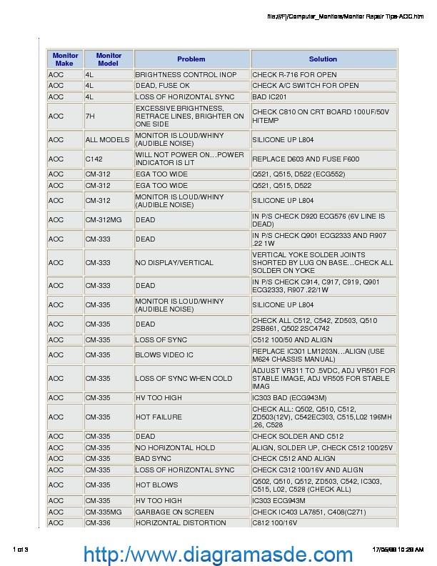 Dicas de defeitos AOC.pdf