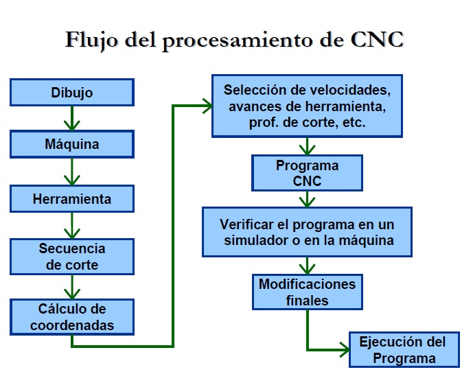 control numerico por computadora (Código G & M).pdf